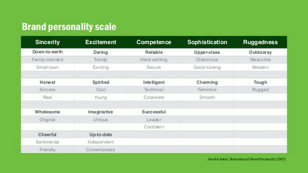 Brand Personality Scale - Jennifer Aaker